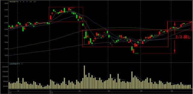 chart180522